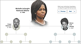 The Family Tree of Michelle Obama, the First Lady